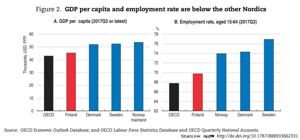 OECD_FIN_GDP
