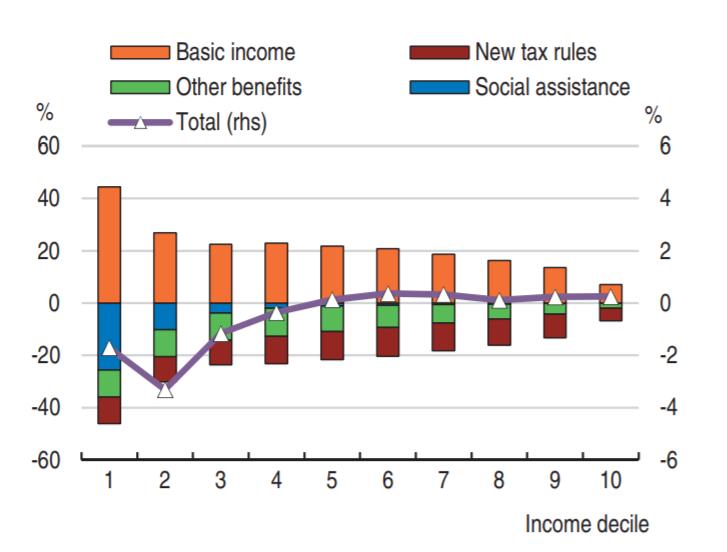 Förändring av disponibel inkomst per decil med basinkomst jämfört med idag.