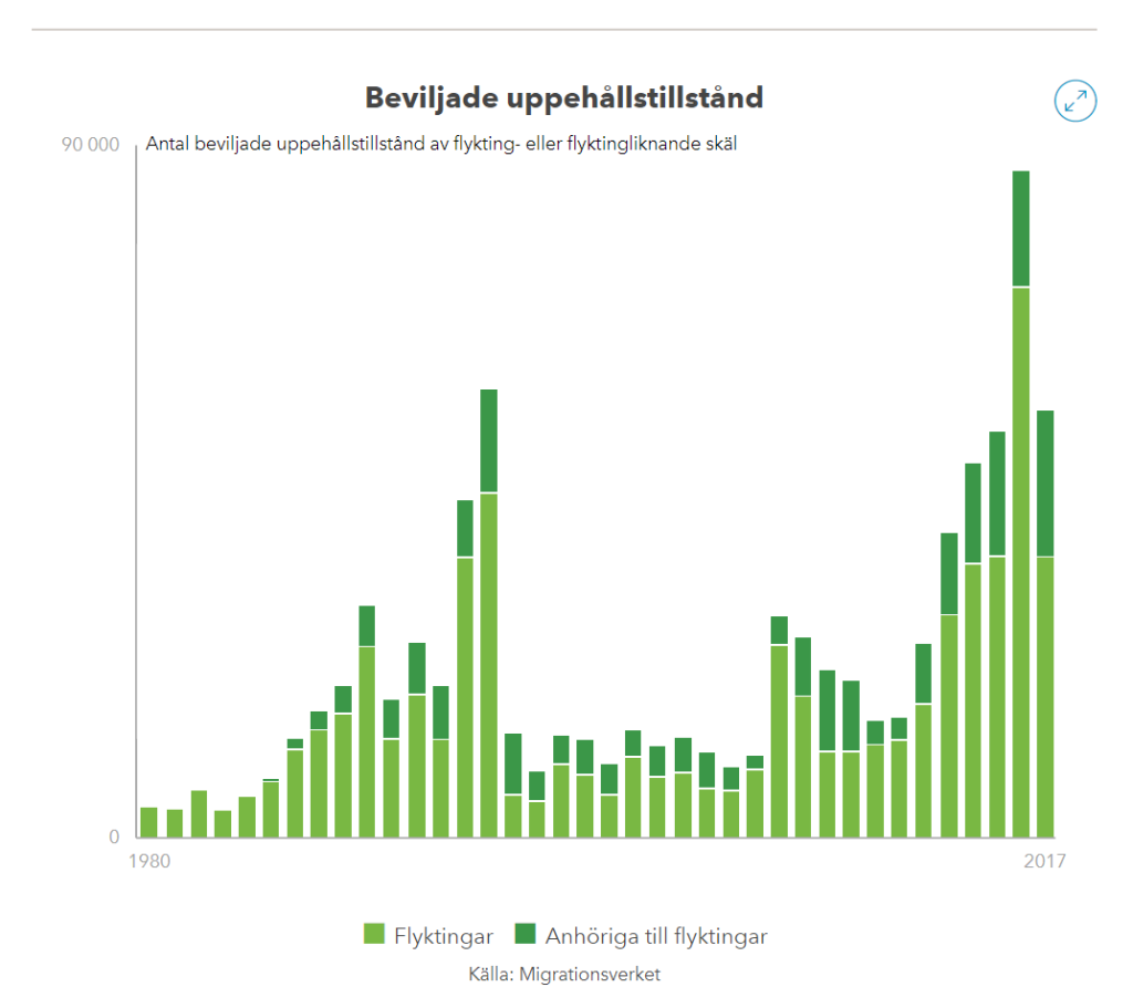Statistik från Migrationsverket via Ekonomifakta.